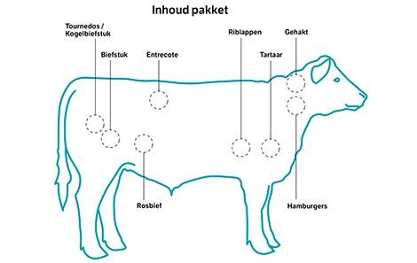 vlees-van-gijs-inhoud-vleespakket_470